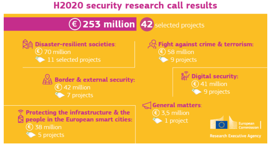 H2020_Security_results